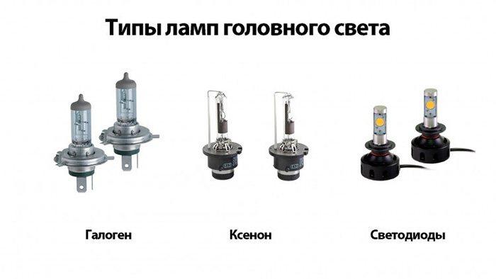 Типы ламп головного света автомобиля