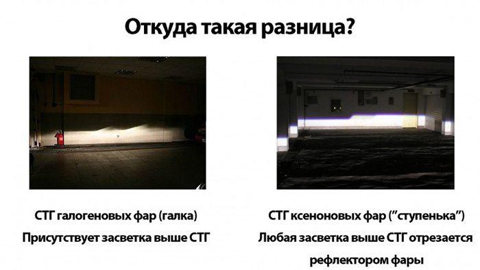разница между ксеновой и галогеновой лампой