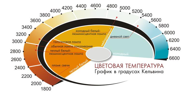 Цветовая температура авто-ламп. График в градусах Кельвина.